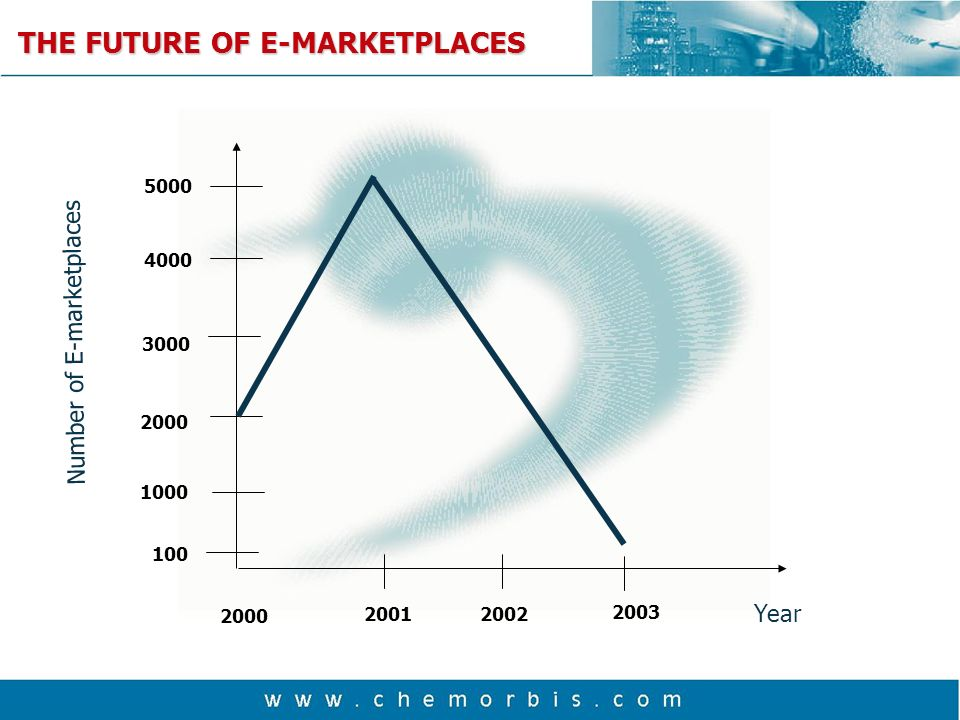 Number of E-marketplaces Year THE FUTURE OF E-MARKETPLACES