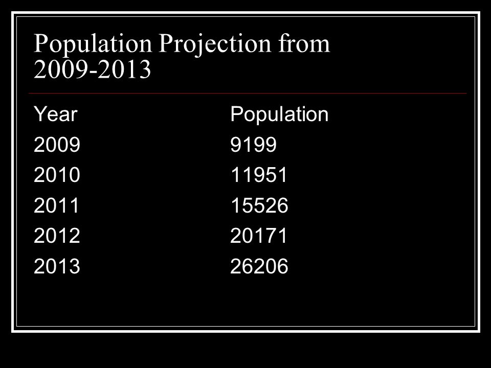 Population Projection from 2009-2013 YearPopulation 20099199 201011951 201115526 201220171 201326206