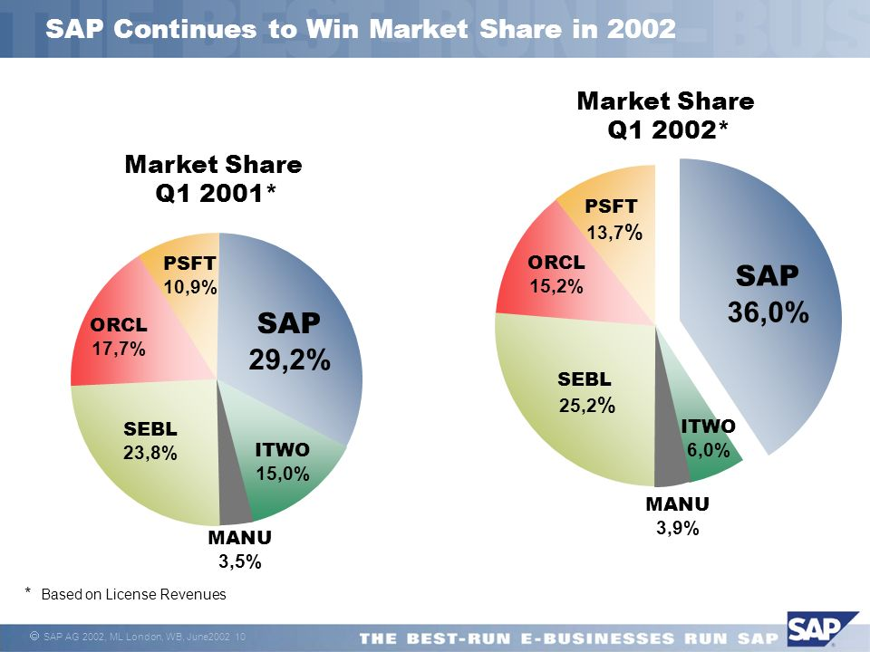 SAP AG 2002, ML London, WB, June SAP Continues to Win Market Share in 2002 Market Share Q1 2001* Market Share Q1 2002* SAP 29,2% ITWO 15,0% SEBL 23,8% ORCL 17,7% PSFT 10,9% SAP 36,0% SEBL 25,2 % ORCL 15,2% PSFT 13,7 % MANU 3,5% ITWO 6,0% MANU 3,9% * Based on License Revenues