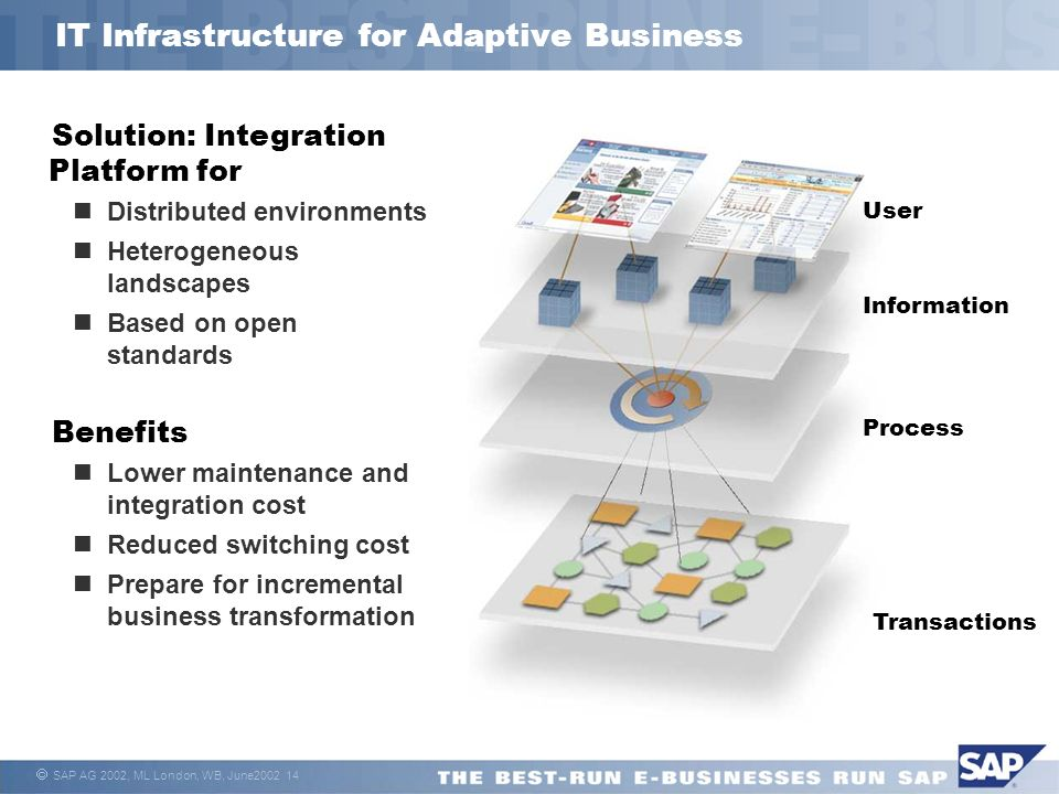SAP AG 2002, ML London, WB, June IT Infrastructure for Adaptive Business Information Process Transactions User Solution: Integration Platform for Distributed environments Heterogeneous landscapes Based on open standards Benefits Lower maintenance and integration cost Reduced switching cost Prepare for incremental business transformation