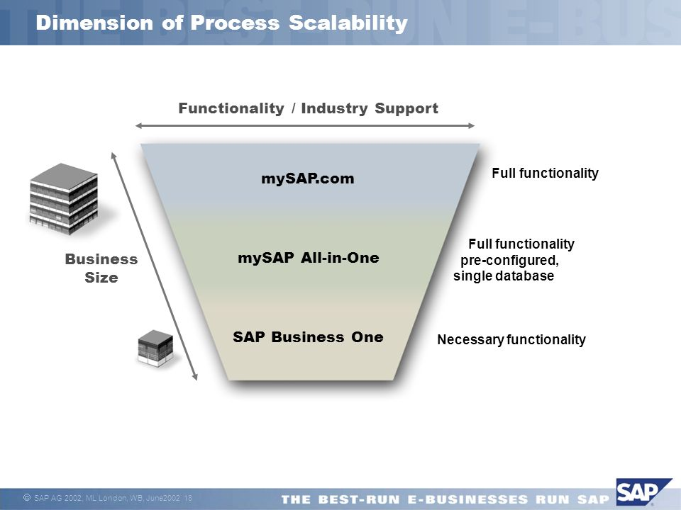 SAP AG 2002, ML London, WB, June Dimension of Process Scalability mySAP.com SAP Business One mySAP All-in-One Functionality / Industry Support Business Size Full functionality Full functionality pre-configured, single database Necessary functionality