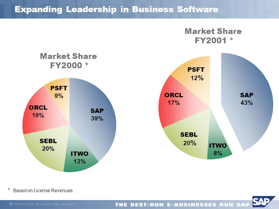 SAP AG 2002, ML London, WB, June Expanding Leadership in Business Software Market Share FY2000 * * Based on License Revenues Market Share FY2001 * SAP 39% ITWO 13% SEBL 20% ORCL 19% PSFT 9% SAP 43% ITWO 8% SEBL 20 % ORCL 17% PSFT 12 %