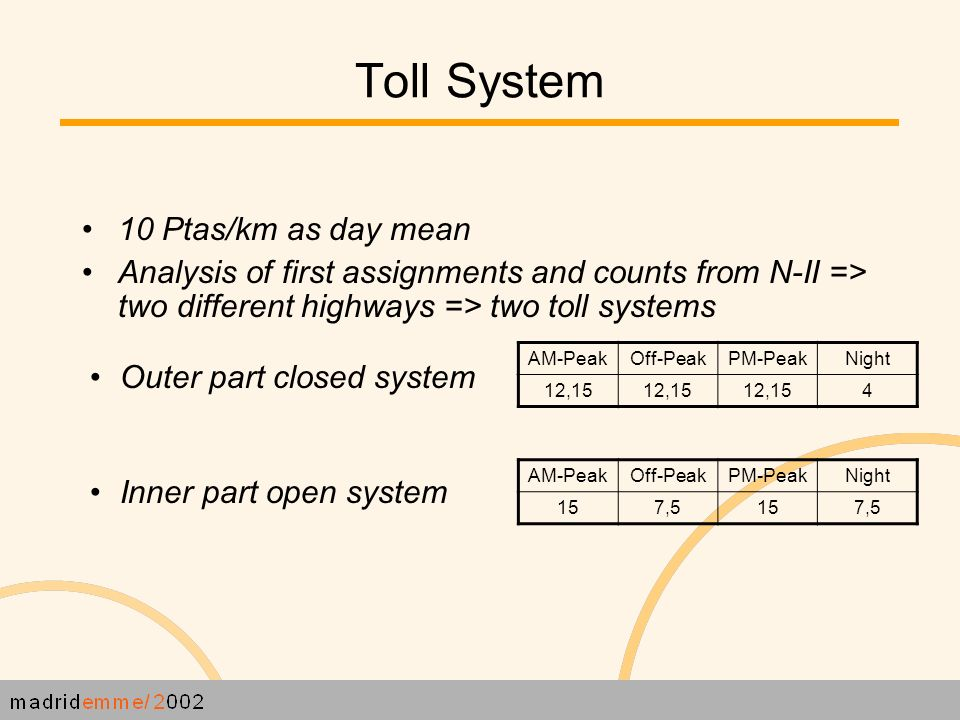 Toll System 10 Ptas/km as day mean Analysis of first assignments and counts from N-II => two different highways => two toll systems Outer part closed system Inner part open system AM-PeakOff-PeakPM-PeakNight 12,15 4 AM-PeakOff-PeakPM-PeakNight 157,5157,5