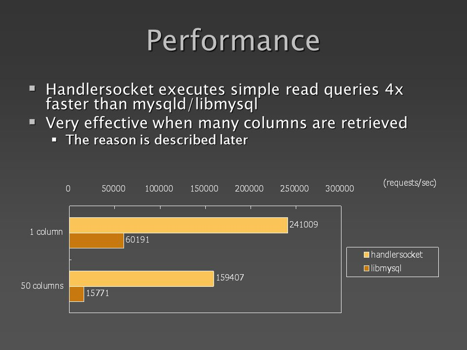 Performance Handlersocket executes simple read queries 4x faster than mysqld/libmysql Handlersocket executes simple read queries 4x faster than mysqld/libmysql Very effective when many columns are retrieved Very effective when many columns are retrieved The reason is described later The reason is described later