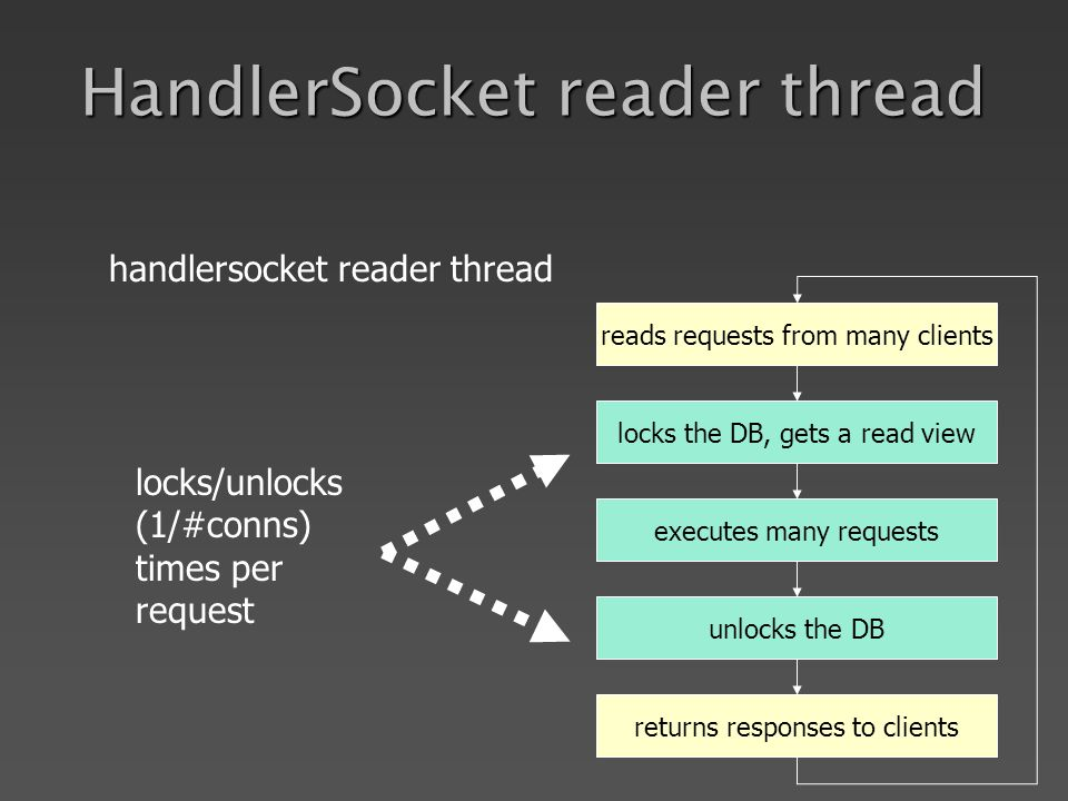 HandlerSocket reader thread reads requests from many clients locks the DB, gets a read view executes many requests unlocks the DB returns responses to clients locks/unlocks (1/#conns) times per request handlersocket reader thread