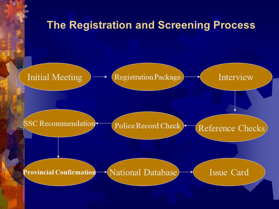 The Registration and Screening Process Initial Meeting Provincial Confirmation Police Record Check Reference Checks Interview Registration Package National DatabaseIssue Card SSC Recommendation