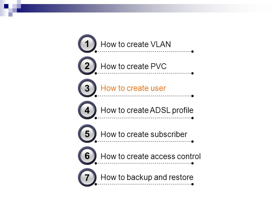 How to create VLAN 31 How to create PVC 32 How to create user 33 How to create ADSL profile 34 How to create subscriber 35 How to create access control 36 How to backup and restore 37
