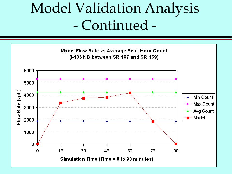 Model Validation Analysis - Continued -