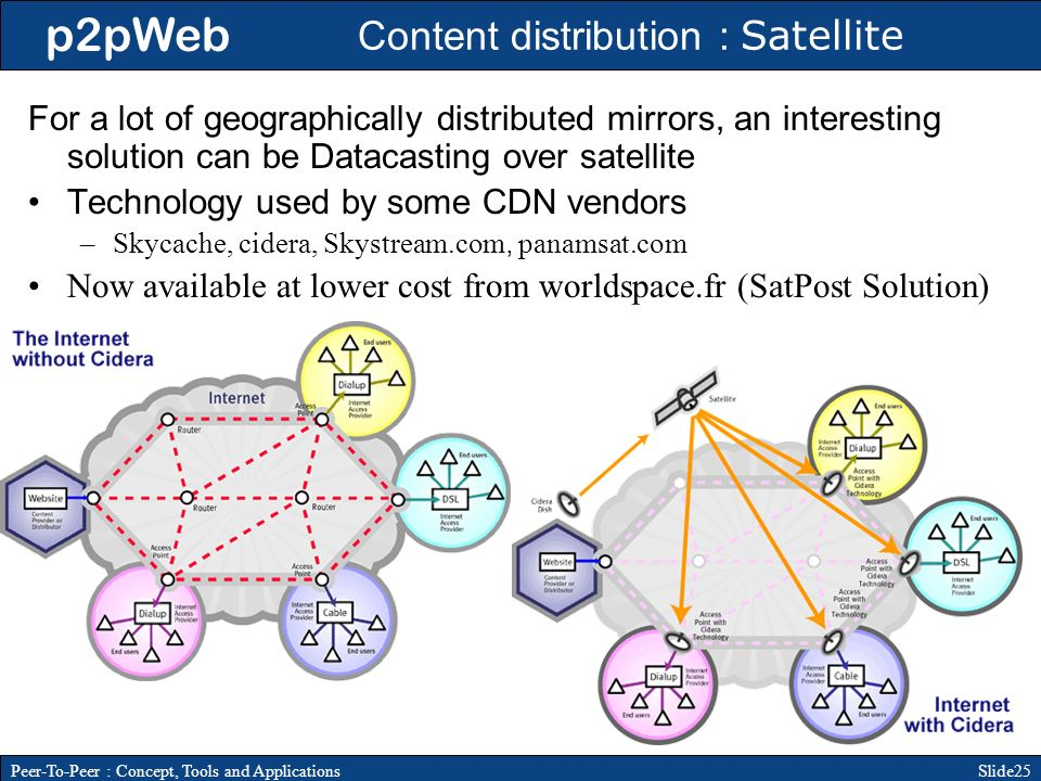 p2pWeb Slide25Peer-To-Peer : Concept, Tools and Applications Content distribution : Satellite For a lot of geographically distributed mirrors, an interesting solution can be Datacasting over satellite Technology used by some CDN vendors –Skycache, cidera, Skystream.com, panamsat.com Now available at lower cost from worldspace.fr (SatPost Solution)
