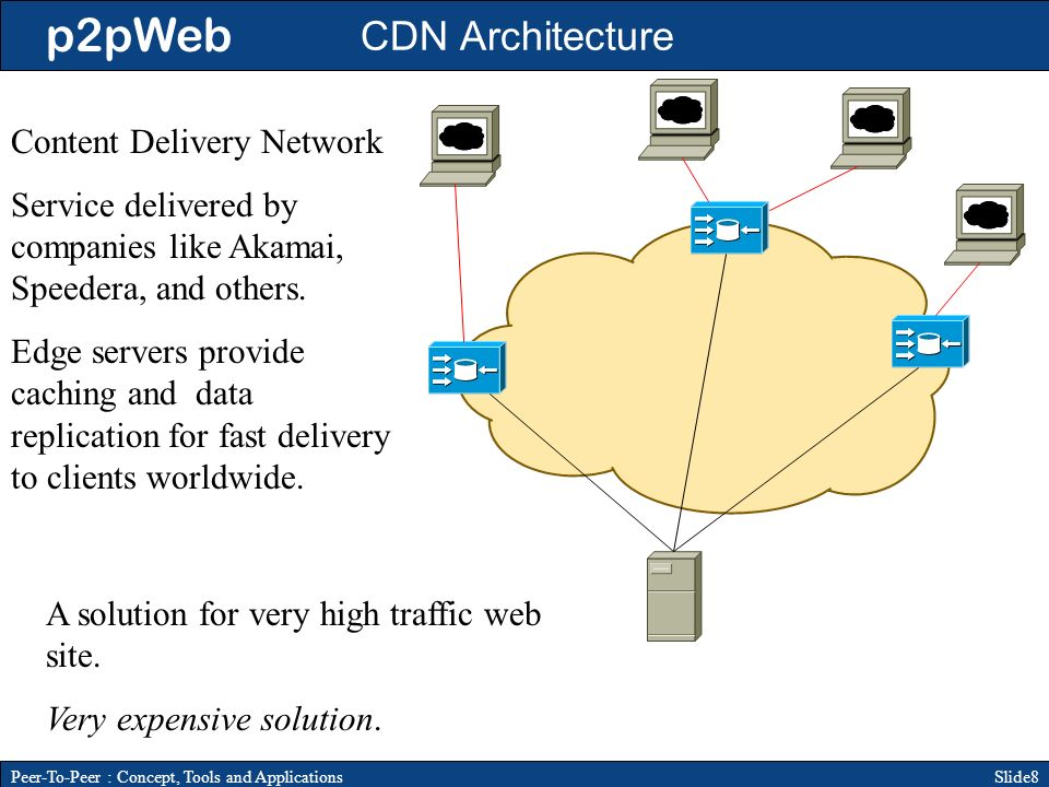 p2pWeb Slide8Peer-To-Peer : Concept, Tools and Applications CDN Architecture Content Delivery Network Service delivered by companies like Akamai, Speedera, and others.
