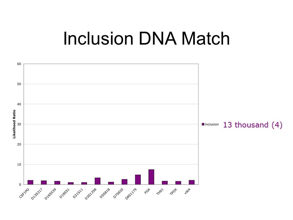 Inclusion DNA Match 13 thousand (4)