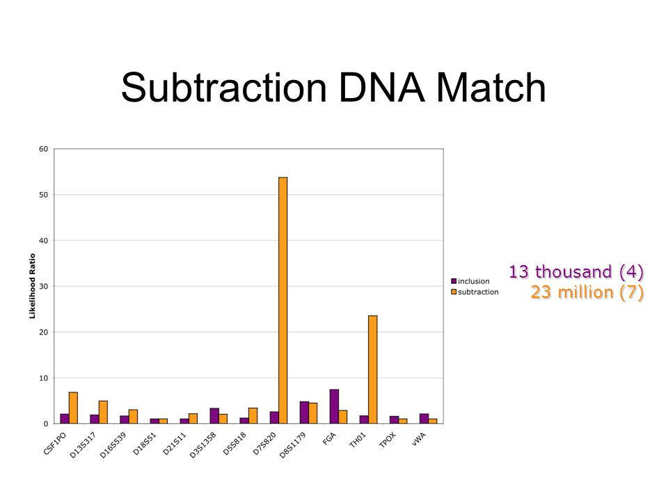 Subtraction DNA Match 13 thousand (4) 23 million (7)