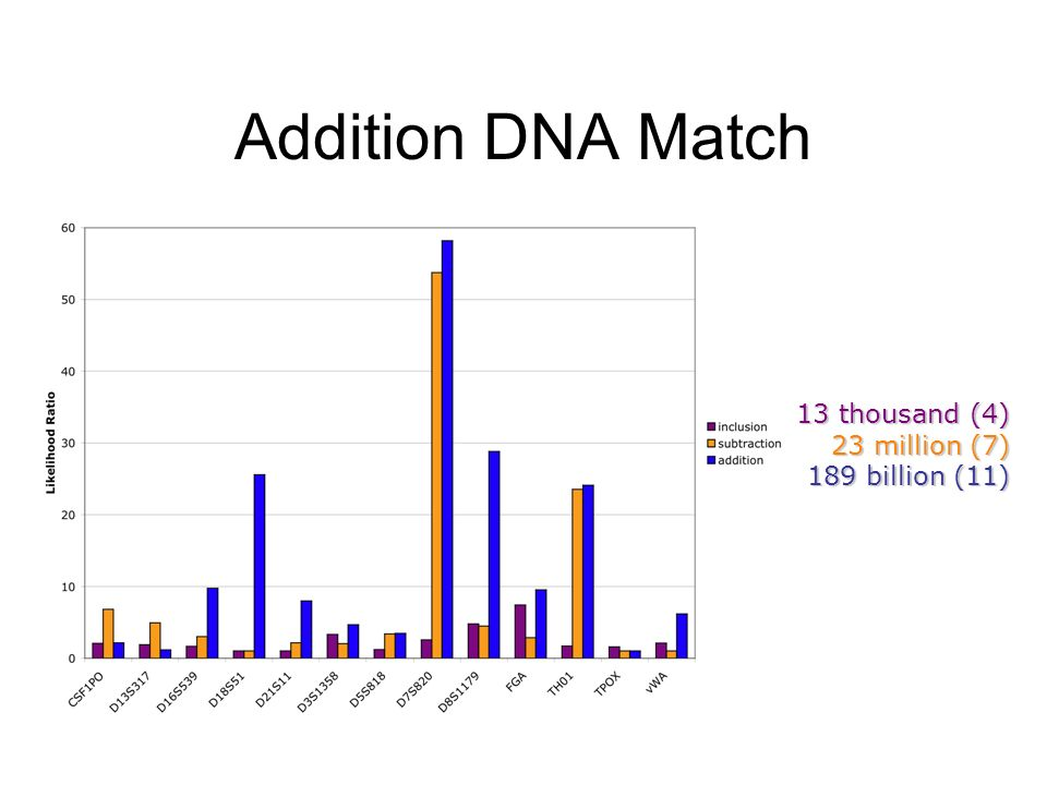 Addition DNA Match 13 thousand (4) 23 million (7) 189 billion (11)