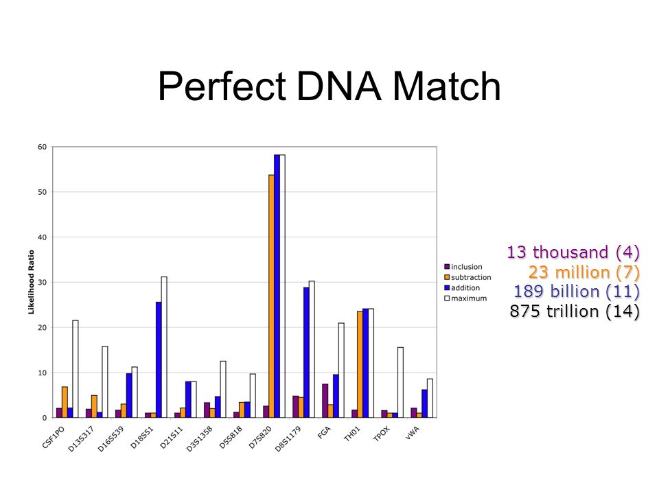 Perfect DNA Match 13 thousand (4) 23 million (7) 189 billion (11) 875 trillion (14)