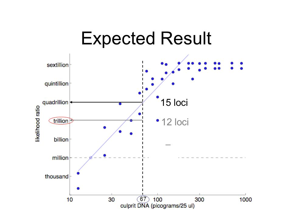 Expected Result 15 loci 12 loci 67