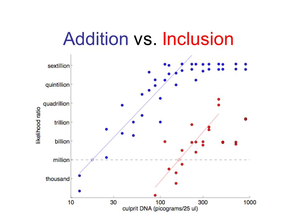 Addition vs. Inclusion