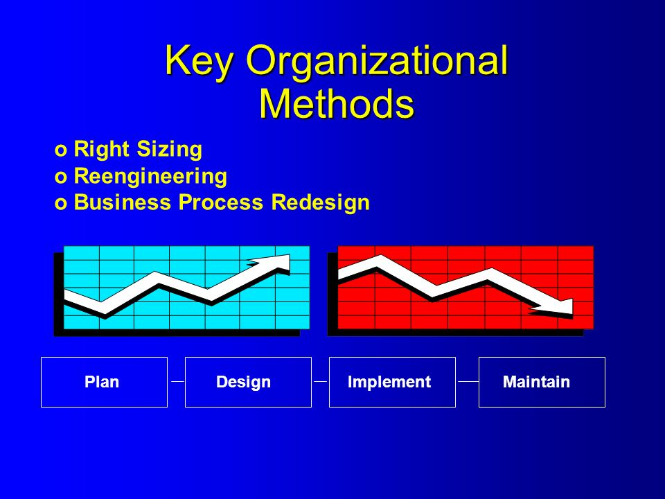 Key Organizational Methods o Right Sizing o Reengineering o Business Process Redesign PlanDesignImplementMaintain