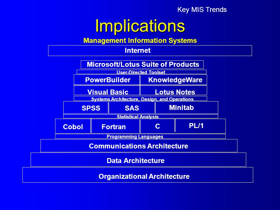 Key MIS Trends Implications Organizational Architecture Data Architecture Communications Architecture Programming Languages FortranCobol C PL/1 Statistical Analysis Minitab SPSSSAS PowerBuilder Visual BasicLotus Notes KnowledgeWare Systems Architecture, Design, and Operations Management Information Systems Microsoft/Lotus Suite of Products User-Directed Toolset Internet