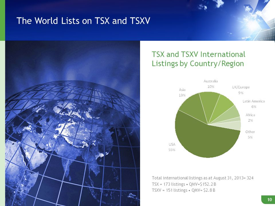 The World Lists on TSX and TSXV 10 TSX and TSXV International Listings by Country/Region Total international listings as at August 31, 2013= 324 TSX = 173 listings QMV=$152.2 B TSXV = 151 listings QMV= $2.8 B