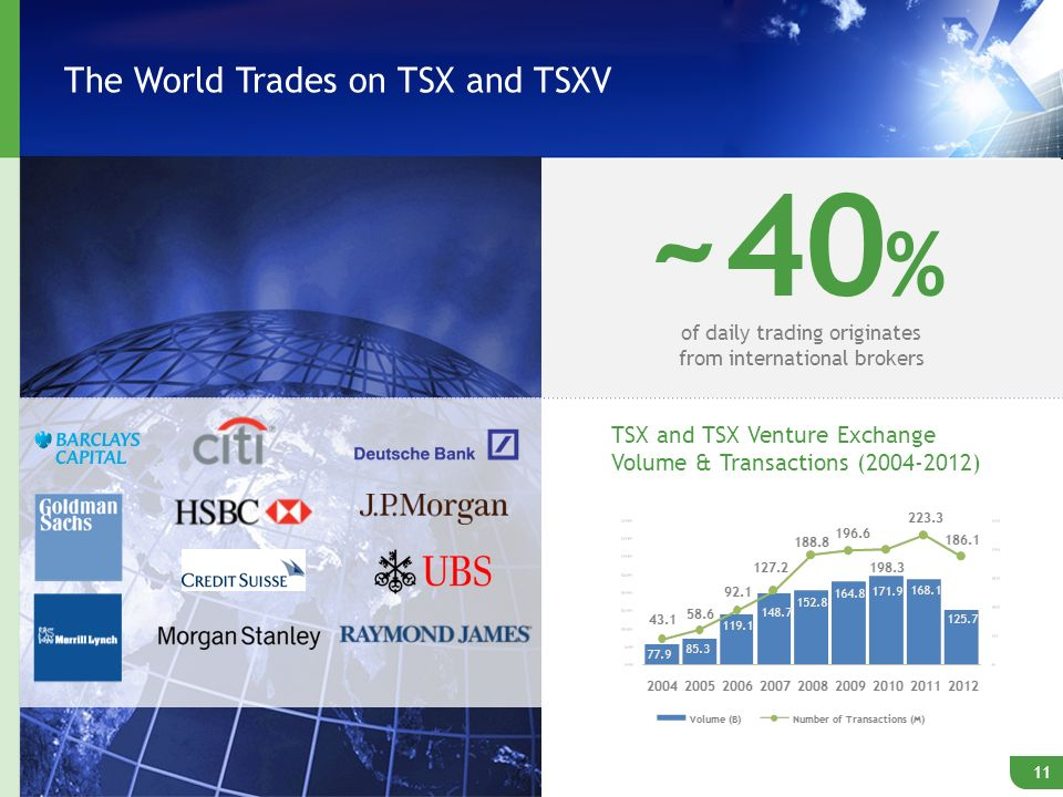 The World Trades on TSX and TSXV ~40 % of daily trading originates from international brokers 11 TSX and TSX Venture Exchange Volume & Transactions (2004-2012)