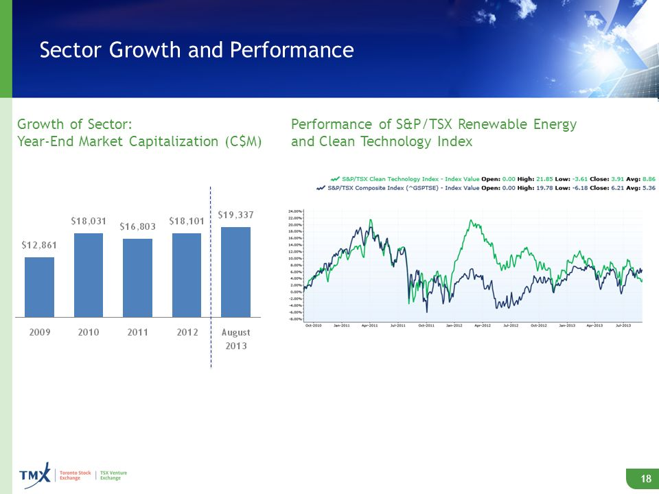 Sector Growth and Performance Growth of Sector: Year-End Market Capitalization (C$M) 18 Performance of S&P/TSX Renewable Energy and Clean Technology Index