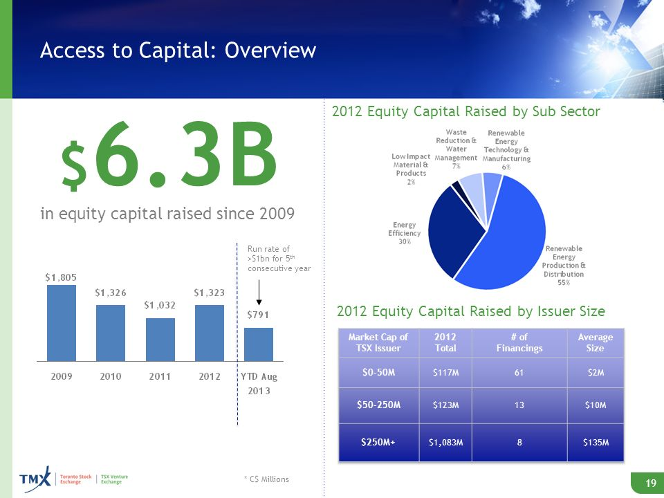 Access to Capital: Overview 19 $ 6.3B in equity capital raised since 2009 19 2012 Equity Capital Raised by Sub Sector 2012 Equity Capital Raised by Issuer Size * C$ Millions Run rate of >$1bn for 5 th consecutive year