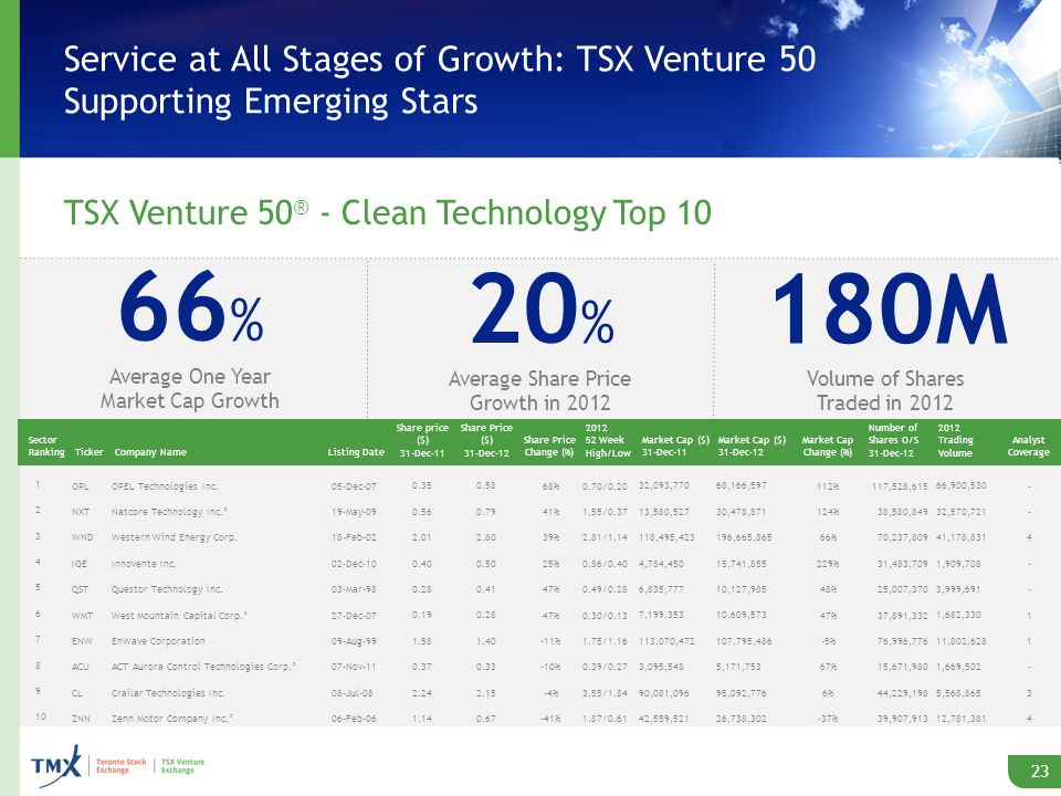 Service at All Stages of Growth: TSX Venture 50 Supporting Emerging Stars TSX Venture 50 ® - Clean Technology Top 10 23 66 % Average One Year Market Cap Growth 20 % Average Share Price Growth in 2012 180M Volume of Shares Traded in 2012 Sector RankingTickerCompany NameListing Date Share price ($) 31-Dec-11 Share Price ($) 31-Dec-12 Share Price Change (%) 2012 52 Week High/Low Market Cap ($) 31-Dec-11 Market Cap ($) 31-Dec-12 Market Cap Change (%) Number of Shares O/S 31-Dec-12 2012 Trading Volume Analyst Coverage 1 OPLOPEL Technologies Inc.05-Dec-07 0.35 0.5868%0.70/0.20 32,093,770 68,166,597112% 117,528,615 66,900,530- 2 NXTNatcore Technology Inc.°19-May-09 0.56 0.7941%1.55/0.37 13,580,527 30,478,871124% 38,580,849 32,570,721- 3 WNDWestern Wind Energy Corp.18-Feb-02 2.01 2.8039%2.81/1.14 118,495,423 196,665,86566% 70,237,809 41,178,8314 4 IGEInnovente Inc.02-Dec-10 0.40 0.5025%0.86/0.40 4,784,450 15,741,855229% 31,483,709 1,909,708- 5 QSTQuestor Technology Inc.03-Mar-98 0.28 0.4147%0.49/0.28 6,835,777 10,127,98548% 25,007,370 3,999,691- 6 WMTWest Mountain Capital Corp.°27-Dec-07 0.19 0.2847%0.30/0.13 7,199,353 10,609,57347% 37,891,332 1,682,3301 7 ENWEnWave Corporation09-Aug-99 1.58 1.40-11%1.75/1.16 113,070,472 107,795,486-5% 76,996,776 11,802,6281 8 ACUACT Aurora Control Technologies Corp.°07-Nov-11 0.37 0.33-10%0.39/0.27 3,095,548 5,171,75367% 15,671,980 1,669,502- 9 CLCrailar Technologies Inc.08-Jul-08 2.24 2.15-4%3.55/1.84 90,081,096 95,092,7766% 44,229,198 5,568,8653 10 ZNNZenn Motor Company Inc.°06-Feb-06 1.14 0.67-41%1.87/0.61 42,559,521 26,738,302-37% 39,907,913 12,781,3814