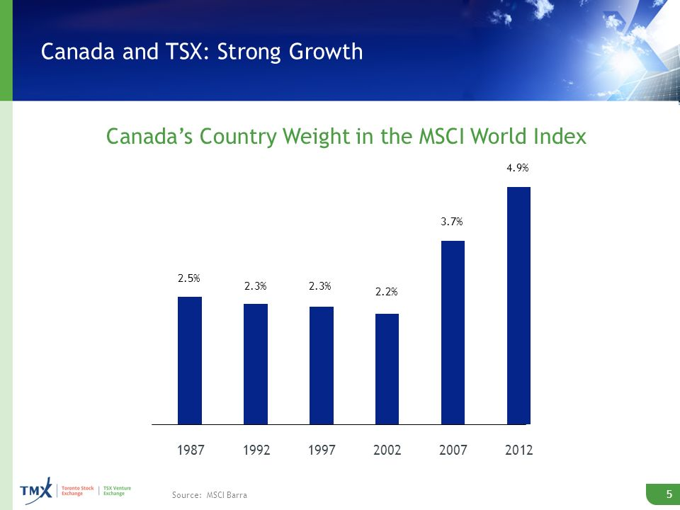 198719921997200220072012 2.5% 2.3% 2.2% 3.7% 4.9% 5 Canada and TSX: Strong Growth Canadas Country Weight in the MSCI World Index Source: MSCI Barra