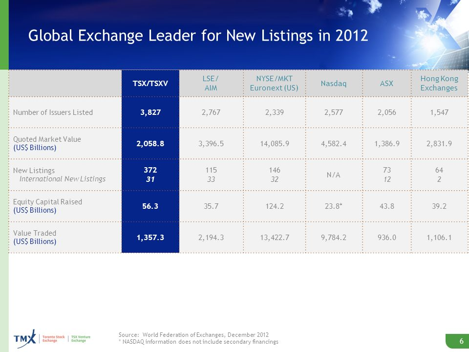 Global Exchange Leader for New Listings in 2012 6 TSX/TSXV LSE/ AIM NYSE/MKT Euronext (US) NasdaqASX Hong Kong Exchanges Number of Issuers Listed 3,8272,7672,3392,5772,0561,547 Quoted Market Value (US$ Billions) 2,058.83,396.514,085.94,582.41,386.92,831.9 New Listings International New Listings 372 31 115 33 146 32 N/A 73 12 64 2 Equity Capital Raised (US$ Billions) 56.335.7124.223.8*43.839.2 Value Traded (US$ Billions) 1,357.32,194.313,422.79,784.2936.01,106.1 Source: World Federation of Exchanges, December 2012 * NASDAQ information does not include secondary financings