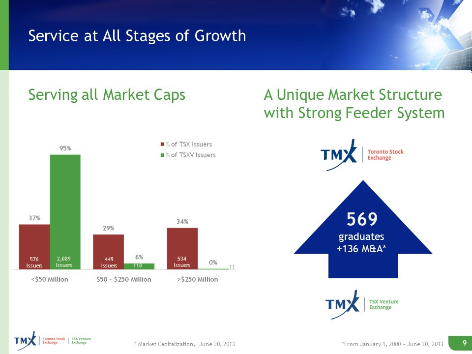 Service at All Stages of Growth Serving all Market CapsA Unique Market Structure with Strong Feeder System 569 graduates +136 M&A* * Market Capitalization, June 30, 2013 9 576 Issuers 2,089 Issuers 449 Issuers 110 534 Issuers 11 *From January 1, 2000 – June 30, 2013