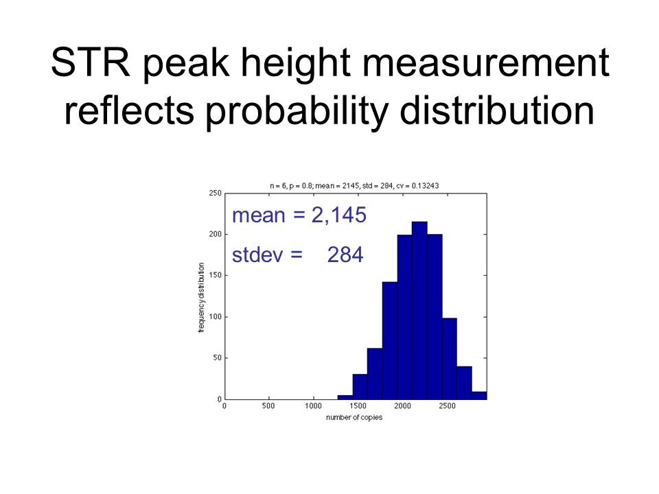 STR peak height measurement reflects probability distribution mean = 2,145 stdev = 284