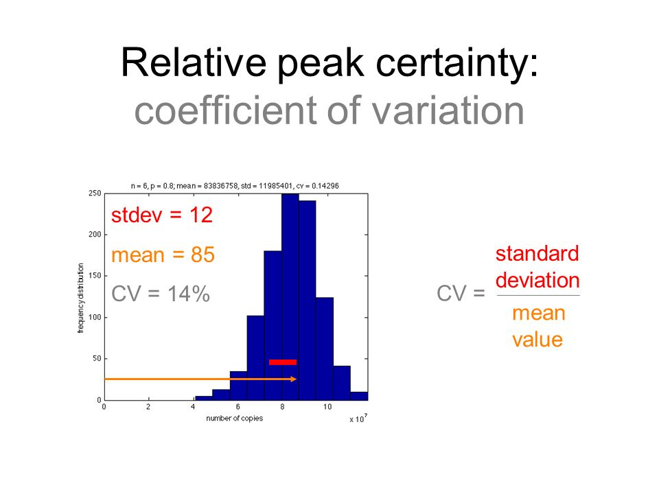 Relative peak certainty: coefficient of variation stdev = 12 mean = 85 CV = 14% CV = standard deviation mean value
