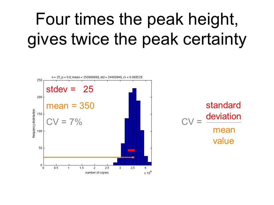 Four times the peak height, gives twice the peak certainty stdev = 25 mean = 350 CV = 7% CV = standard deviation mean value
