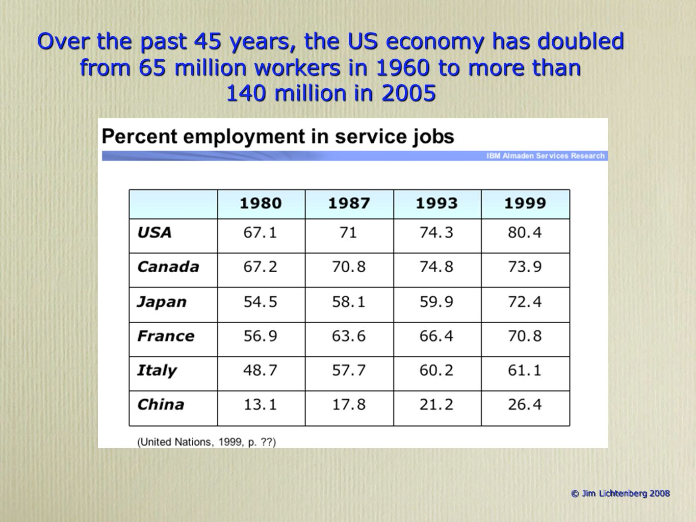 © Jim Lichtenberg 2008 © Jim Lichtenberg 2008 Over the past 45 years, the US economy has doubled from 65 million workers in 1960 to more than 140 million in 2005