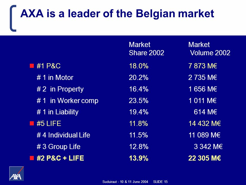 Suduiraut - 10 & 11 June 2004 SLIDE 15 AXA is a leader of the Belgian market Market Market Share 2002 Volume 2002 #1 P&C18.0%7 873 M # 1 in Motor 20.2% 2 735 M # 2 in Property16.4%1 656 M # 1 in Worker comp23.5%1 011 M # 1 in Liability19.4% 614 M #5 LIFE11.8%14 432 M # 4 Individual Life 11.5%11 089 M # 3 Group Life12.8% 3 342 M #2 P&C + LIFE13.9%22 305 M