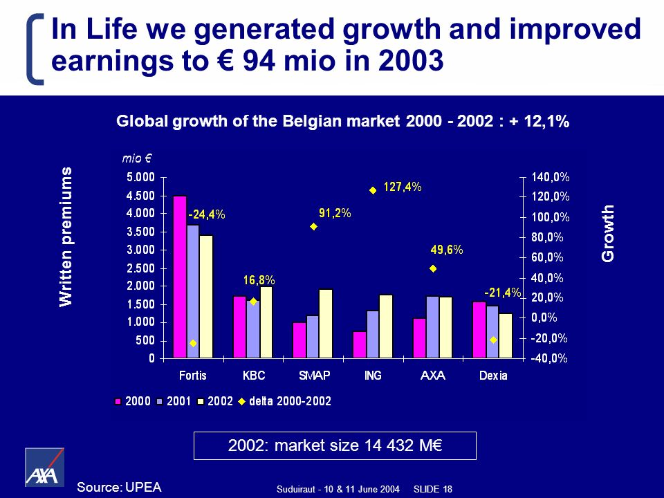 Suduiraut - 10 & 11 June 2004 SLIDE 18 In Life we generated growth and improved earnings to 94 mio in 2003 Written premiums Growth Global growth of the Belgian market 2000 - 2002 : + 12,1% 2002: market size 14 432 M Source: UPEA