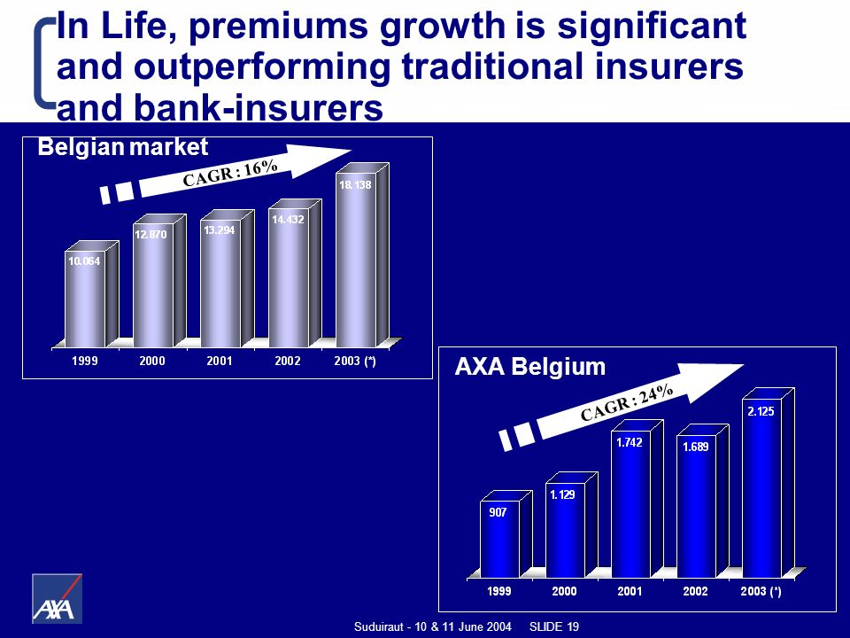 Suduiraut - 10 & 11 June 2004 SLIDE 19 In Life, premiums growth is significant and outperforming traditional insurers and bank-insurers Belgian market CAGR : 16% AXA Belgium CAGR : 24%