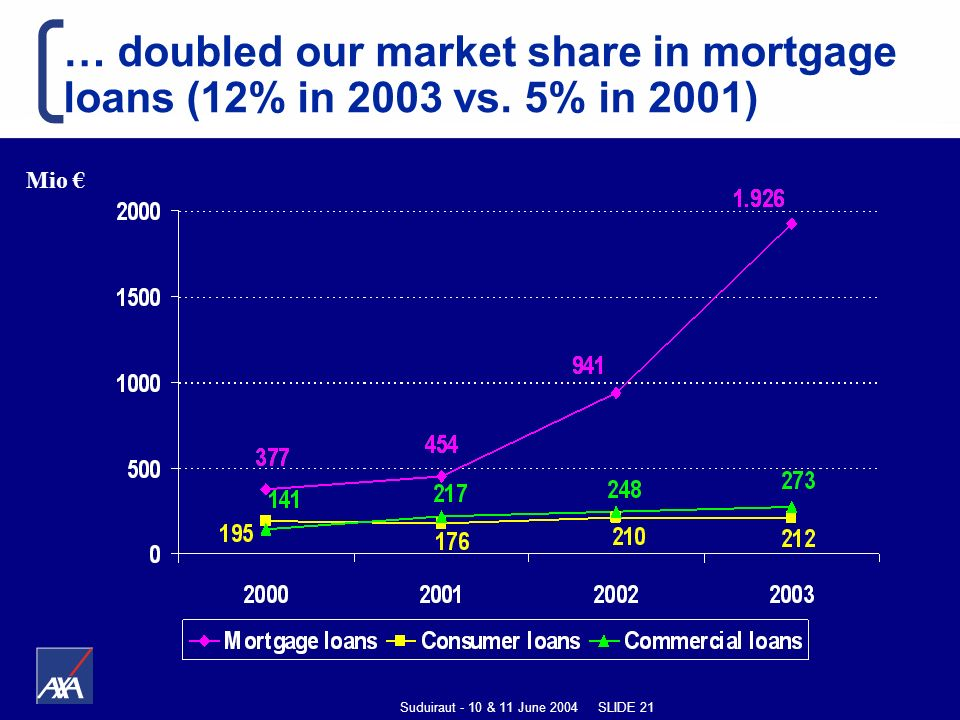 Suduiraut - 10 & 11 June 2004 SLIDE 21 … doubled our market share in mortgage loans (12% in 2003 vs.