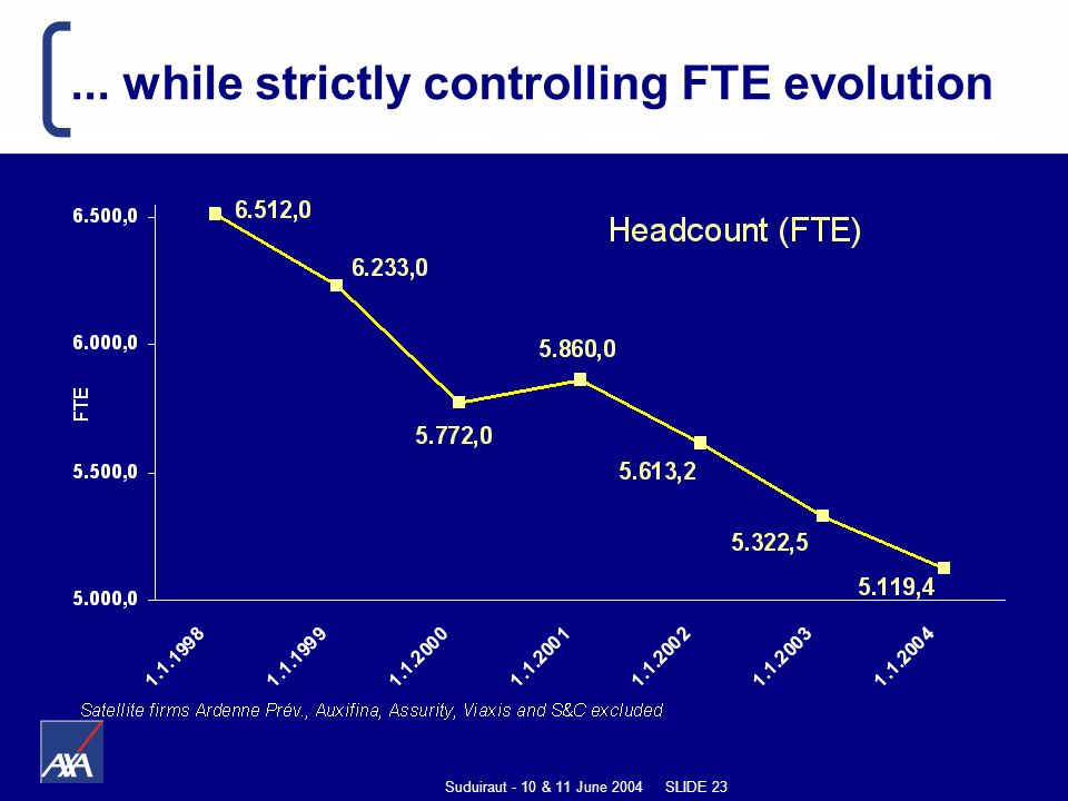 Suduiraut - 10 & 11 June 2004 SLIDE 23... while strictly controlling FTE evolution