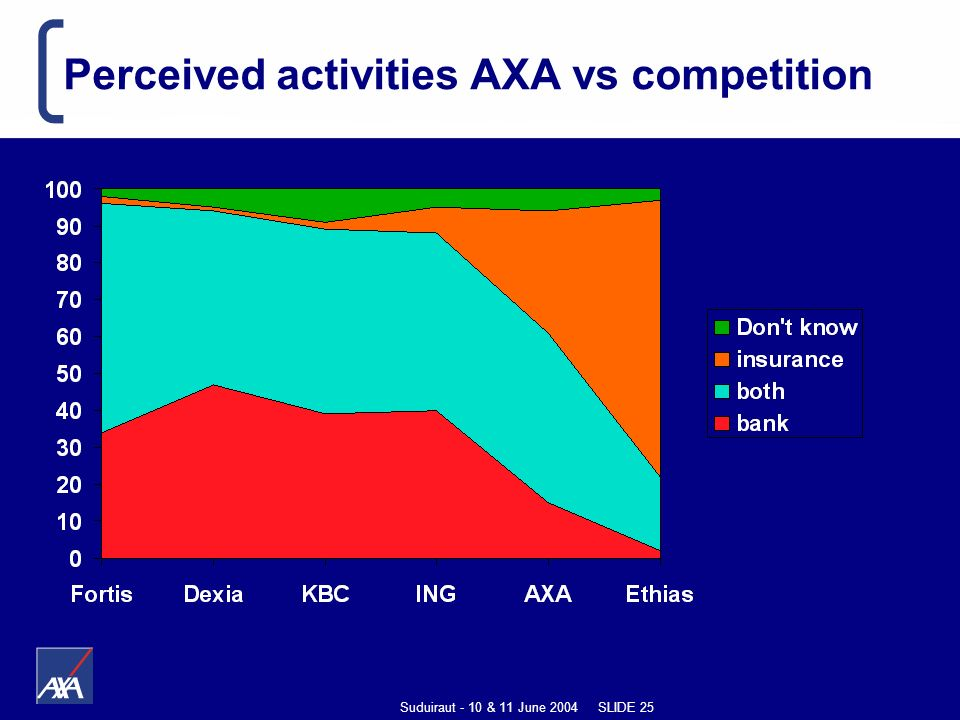 Suduiraut - 10 & 11 June 2004 SLIDE 25 Perceived activities AXA vs competition