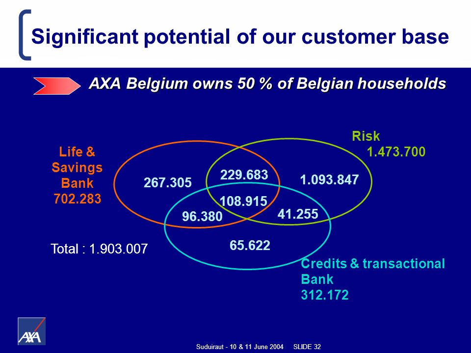 Suduiraut - 10 & 11 June 2004 SLIDE 32 Significant potential of our customer base AXA Belgium owns 50 % of Belgian households 108.915 Credits & transactional Bank 312.172 Risk 1.473.700 Life & Savings Bank 702.283 96.380 41.255 229.683 267.305 1.093.847 65.622 Total : 1.903.007