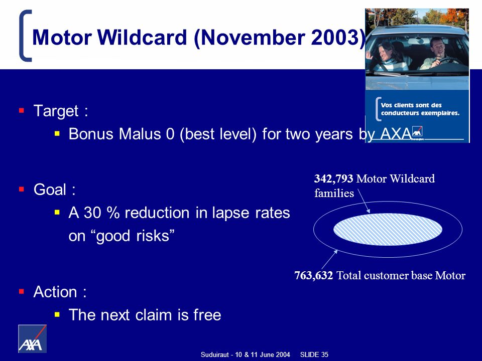 Suduiraut - 10 & 11 June 2004 SLIDE 35 763,632 Total customer base Motor 342,793 Motor Wildcard families Motor Wildcard (November 2003) Target : Bonus Malus 0 (best level) for two years by AXA Goal : A 30 % reduction in lapse rates on good risks Action : The next claim is free