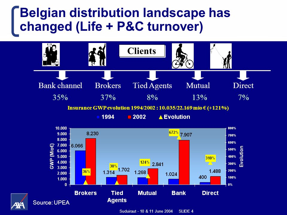 Suduiraut - 10 & 11 June 2004 SLIDE 4 Belgian distribution landscape has changed (Life + P&C turnover) Clients Brokers 37% Bank channel 35% Tied Agents 8% Mutual 13% Direct 7% Insurance GWP evolution 1994/2002 : 10.035/22.169 mio (+121%) Source: UPEA