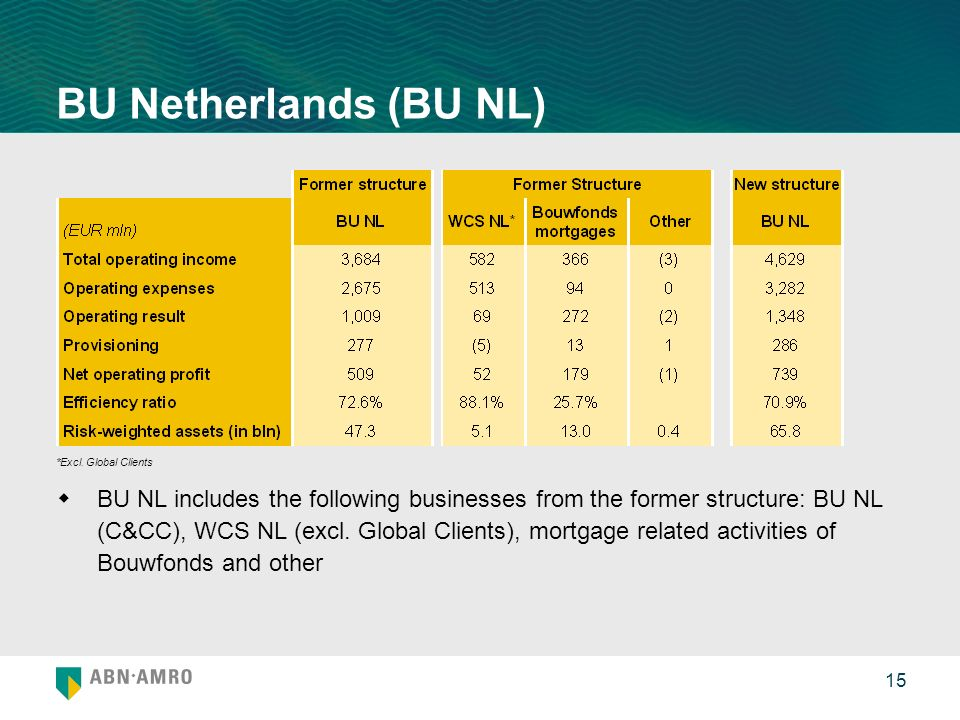 15 BU Netherlands (BU NL) BU NL includes the following businesses from the former structure: BU NL (C&CC), WCS NL (excl.