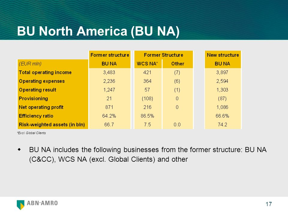 17 BU North America (BU NA) BU NA includes the following businesses from the former structure: BU NA (C&CC), WCS NA (excl.