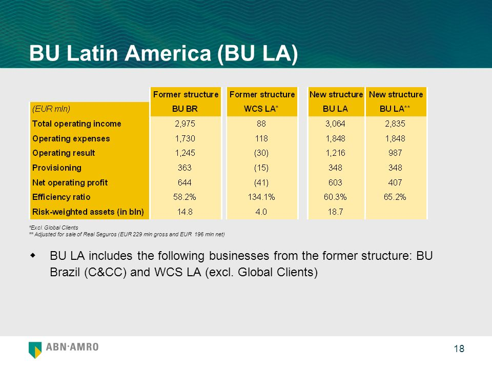 18 BU Latin America (BU LA) BU LA includes the following businesses from the former structure: BU Brazil (C&CC) and WCS LA (excl.