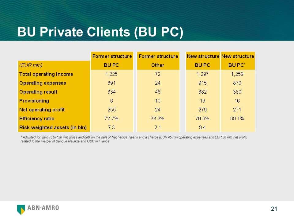 21 BU Private Clients (BU PC) * Adjusted for gain (EUR 38 mln gross and net) on the sale of Nachenius Tjeenk and a charge (EUR 45 mln operating expenses and EUR 30 mln net profit) related to the merger of Banque Neuflize and OBC in France