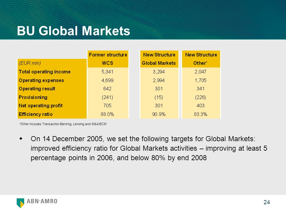 24 BU Global Markets On 14 December 2005, we set the following targets for Global Markets: improved efficiency ratio for Global Markets activities – improving at least 5 percentage points in 2006, and below 80% by end 2008 *Other includes Transaction Banking, Lending and M&A/ECM