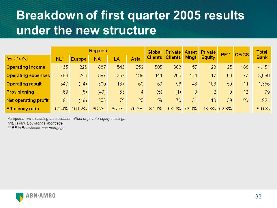 33 Breakdown of first quarter 2005 results under the new structure All figures are excluding consolidation effect of private equity holdings *NL is incl.