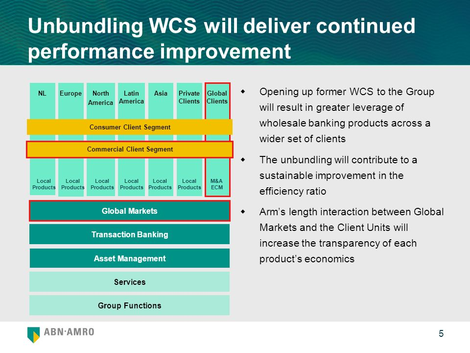 5 Unbundling WCS will deliver continued performance improvement Opening up former WCS to the Group will result in greater leverage of wholesale banking products across a wider set of clients The unbundling will contribute to a sustainable improvement in the efficiency ratio Arms length interaction between Global Markets and the Client Units will increase the transparency of each products economics Global Markets EuropeNorth America Latin America AsiaPrivate Clients Global Clients NL Asset Management Group Functions Services Transaction Banking Consumer Client Segment Commercial Client Segment Local Products M&A ECM
